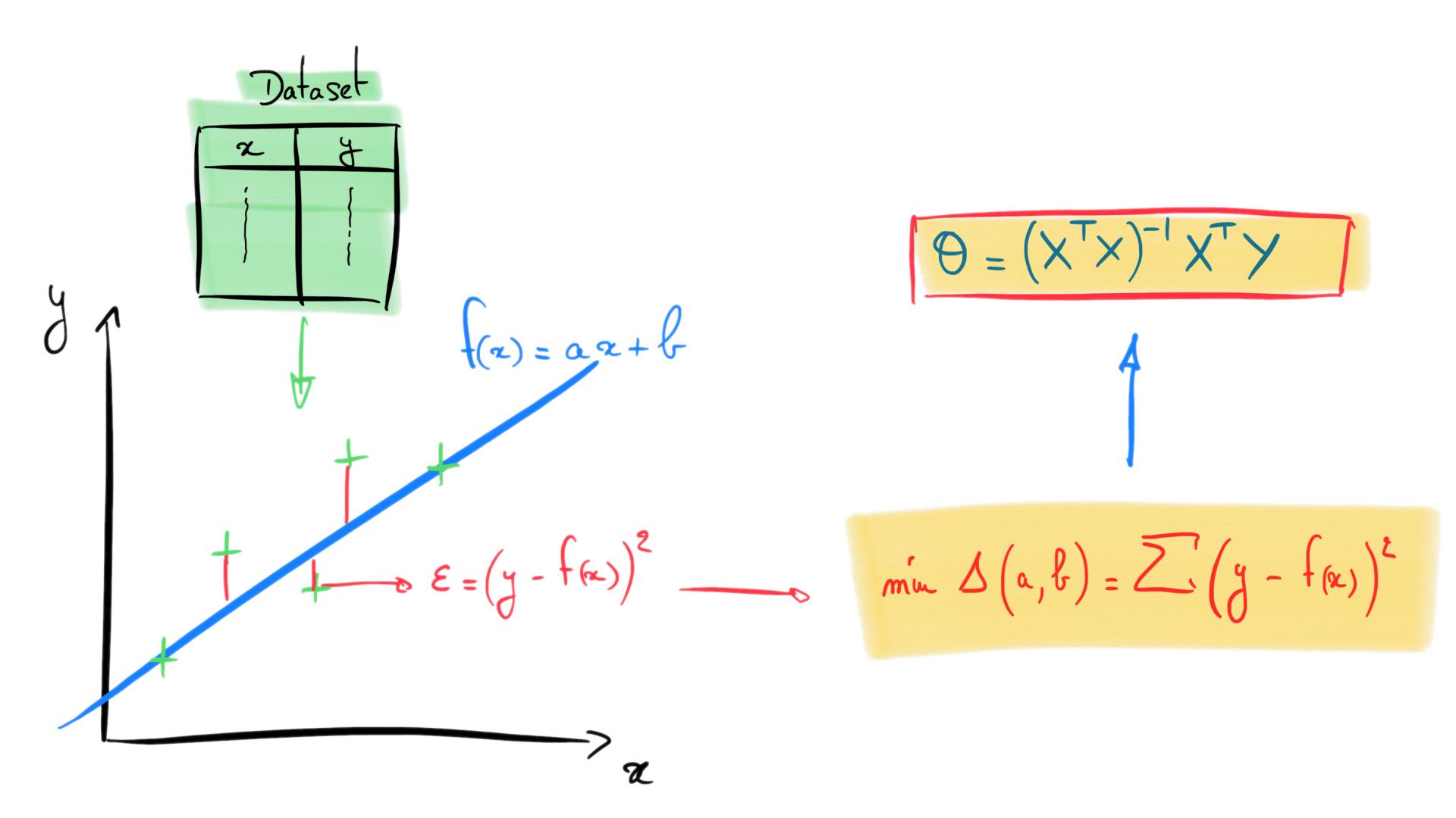 Régression linéaire avec les Équations Normales